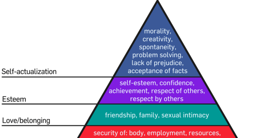Reflections on Maslow's hierarchy of needs