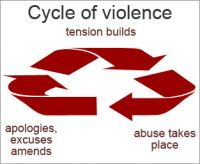 Abuse_cycle_of_domestic_violence